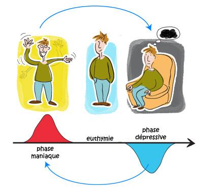 definition-maladie-bipolair