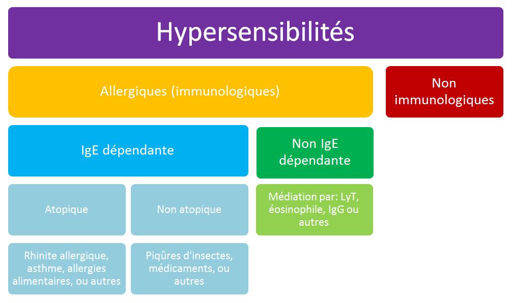 hypersensibilites