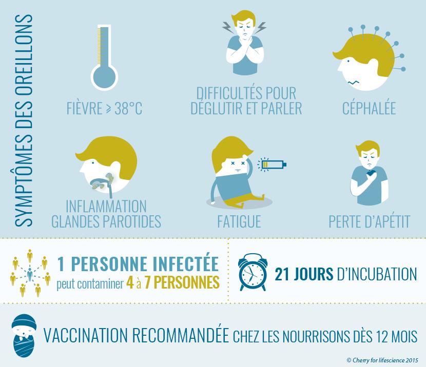 oreillons : symptômes, contamination, vaccination...