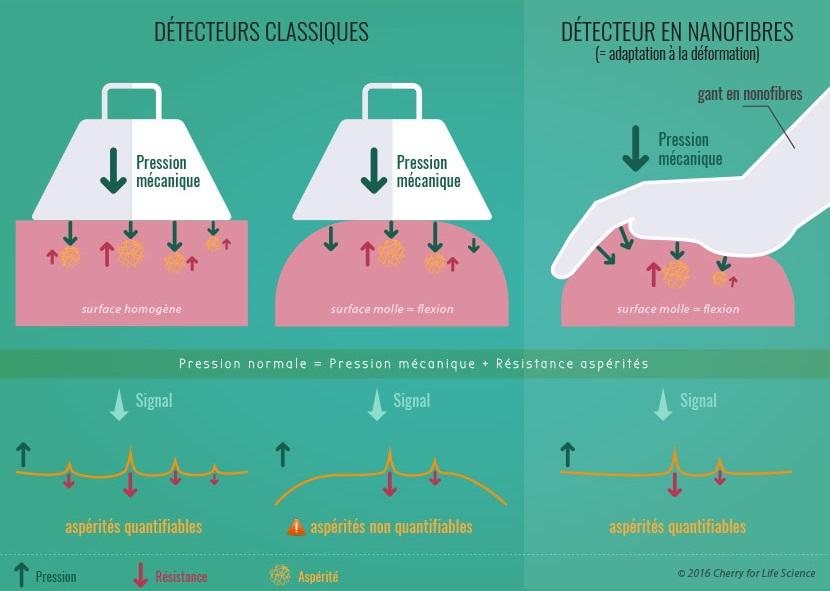 cancer-du-sein-detecteur-nanofibre