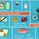 Infographie : contrôler son taux de cholestérol
