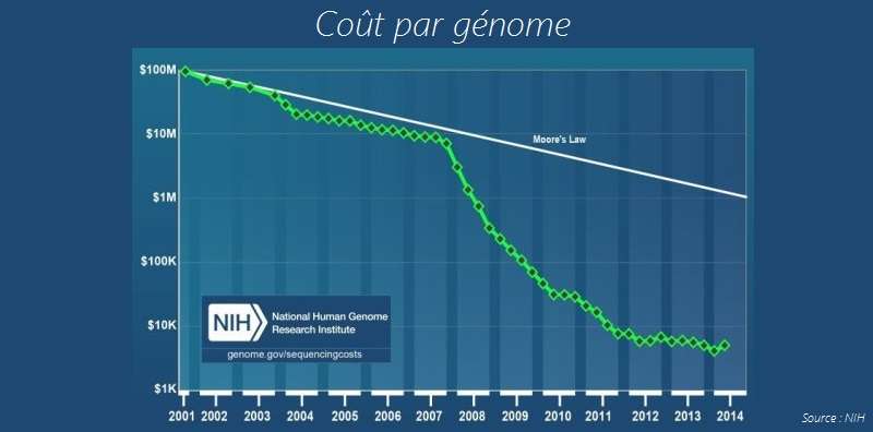 NIH-prix-SEQUENCAGE-GENOME