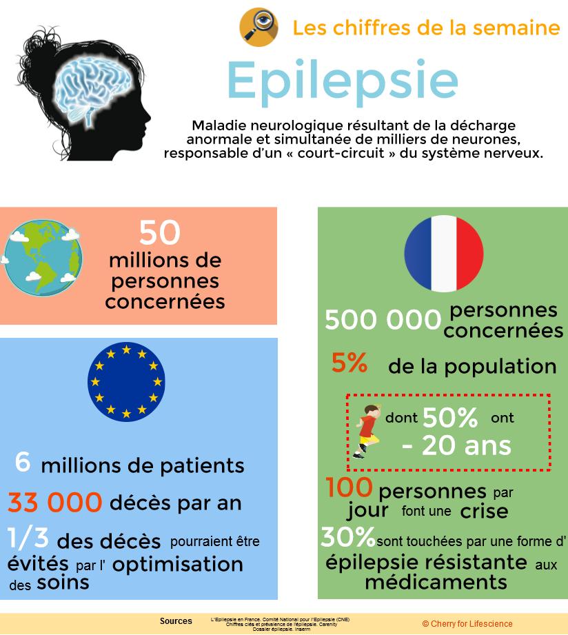 infographie-epilepsie-monde-france