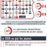 Infographie : le SIDA en France