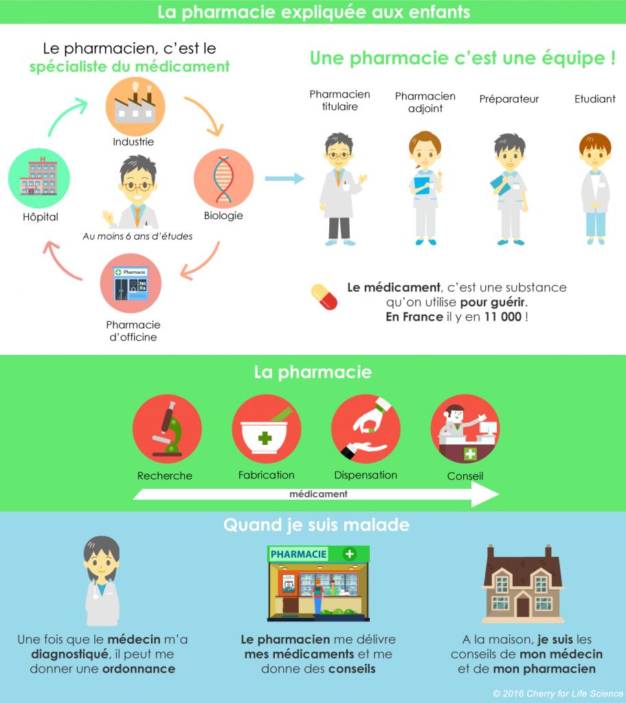 pharmacie expliquée aux enfants
