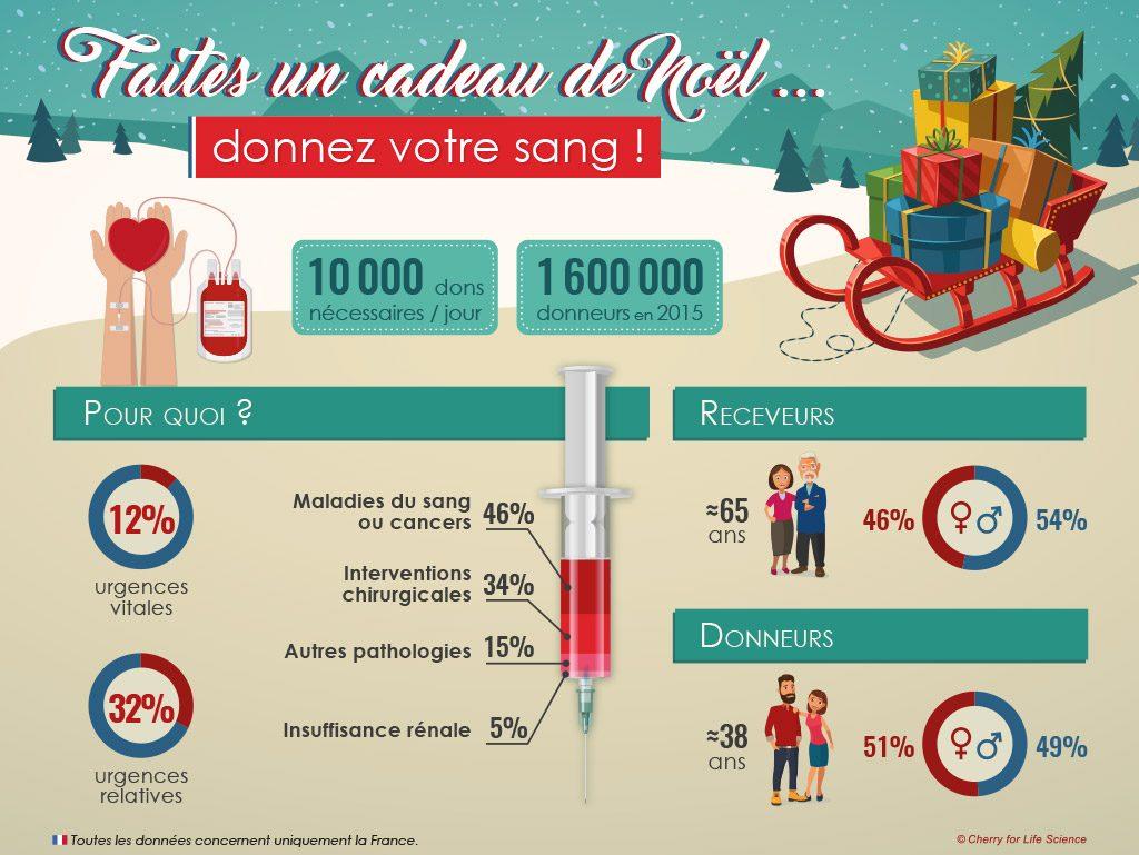 infographie don de sang statistique