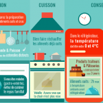 Infographie intoxication alimentaire