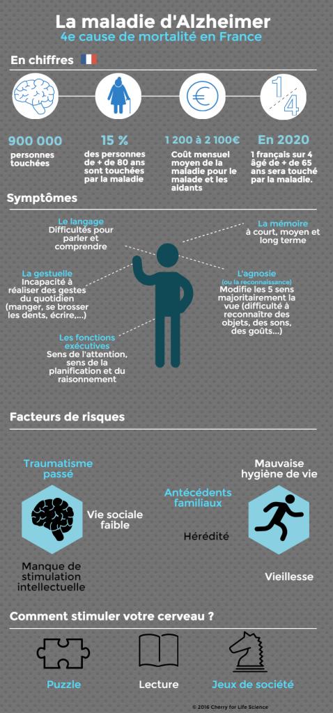 Alzheimer symptôme infographie