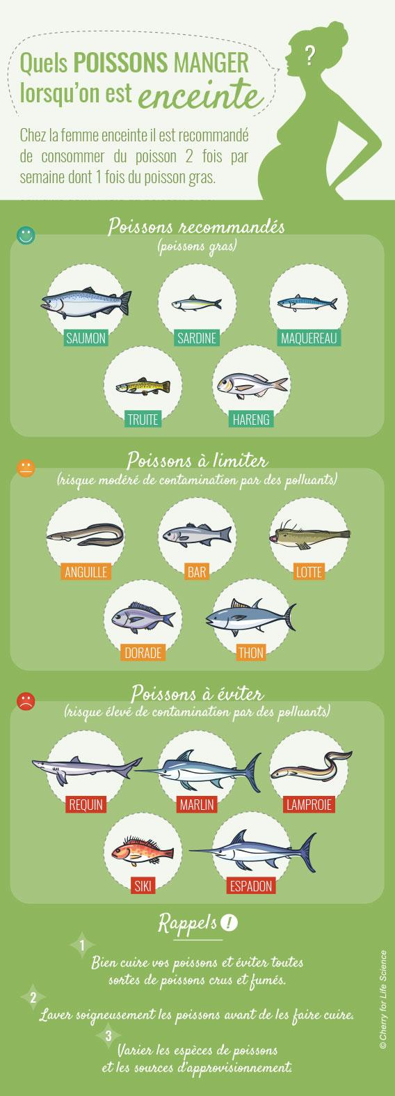 Alimentation pendant la grossesse d sagr ments for Alimentation des poissons rouges