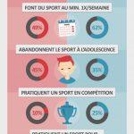 Infographie : le sport chez les femmes et les hommes