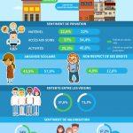 infographie santé unicef grandir en france
