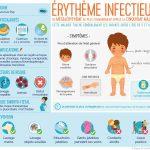 Infographie : érythème infectieux ou mégalérythème ou la 5ème maladie