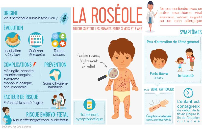 Fabuleux Roséole infantile ou exanthème subit ou la sixième maladie - Santé  BL85