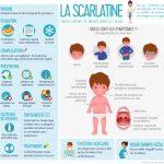 Infographie : la scarlatine
