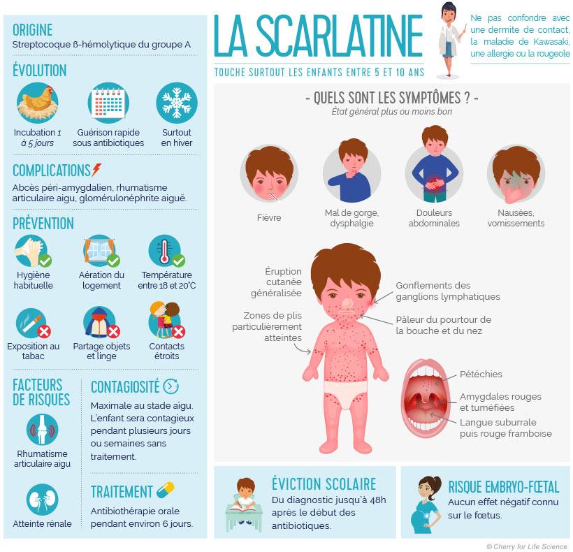 Infographie expliquand ce qu'est la scarlatine