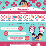 Infographie : Rougeole