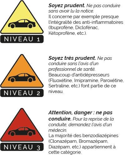 echelle danger medicaments