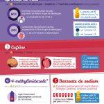 Infographie : Soda : quels dangers pour la santé ?