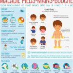 Infographie : maladie pieds-mains-bouche