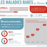 Les maladies rares en France
