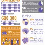 Infographie : les Français et l'épilepsie