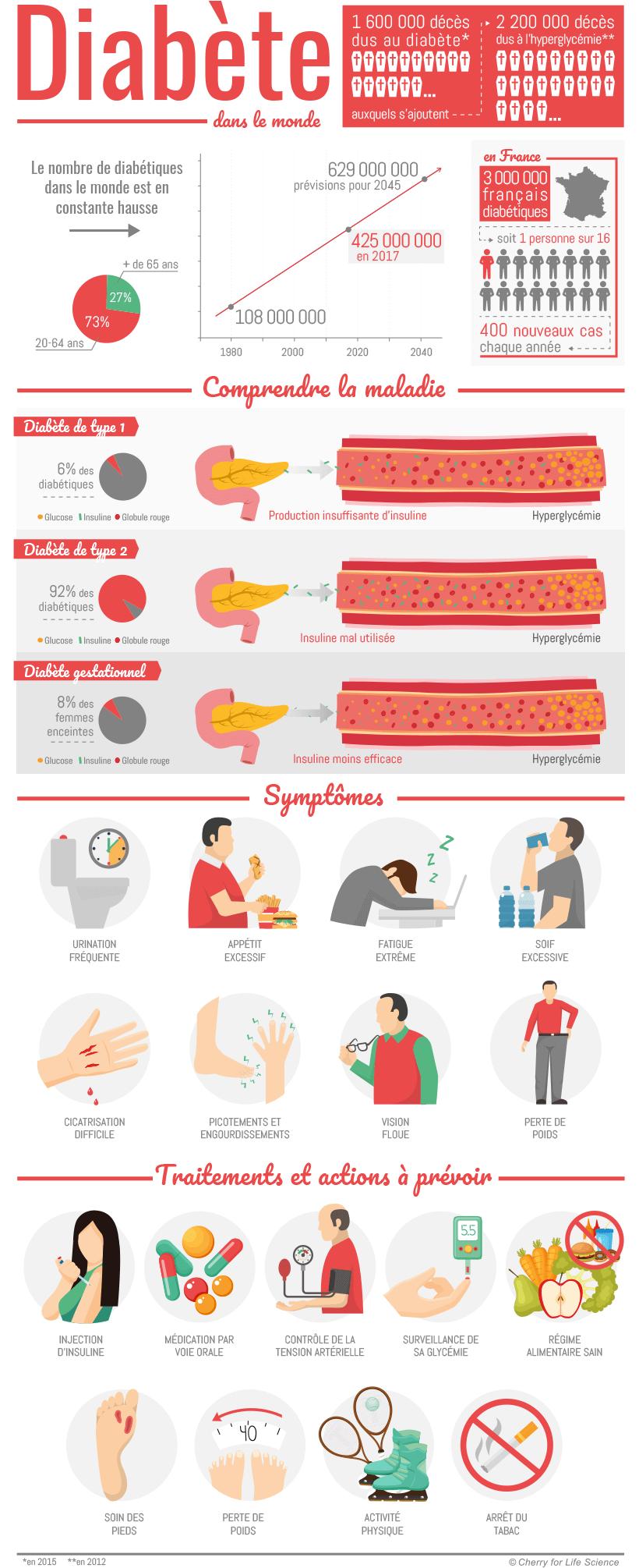 2017-11-infographie-diabete