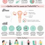 infographie infertilité