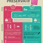 Infographie : préservatif féminin vs préservatif masculin