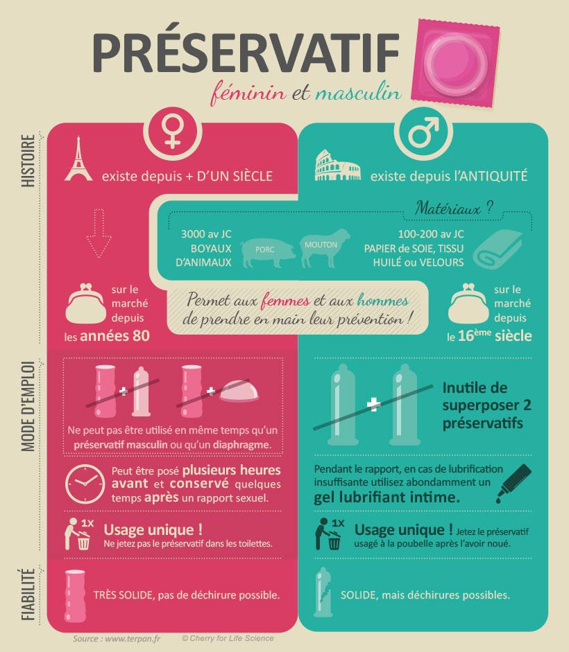 Préservatif féminin vs préservatif masculin