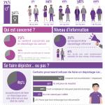 Infographie : enquête dépistage du cancer