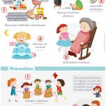 Infographie : obésité chez les enfants