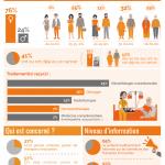 Infographie : enquête cancer innovations thérapeutiques