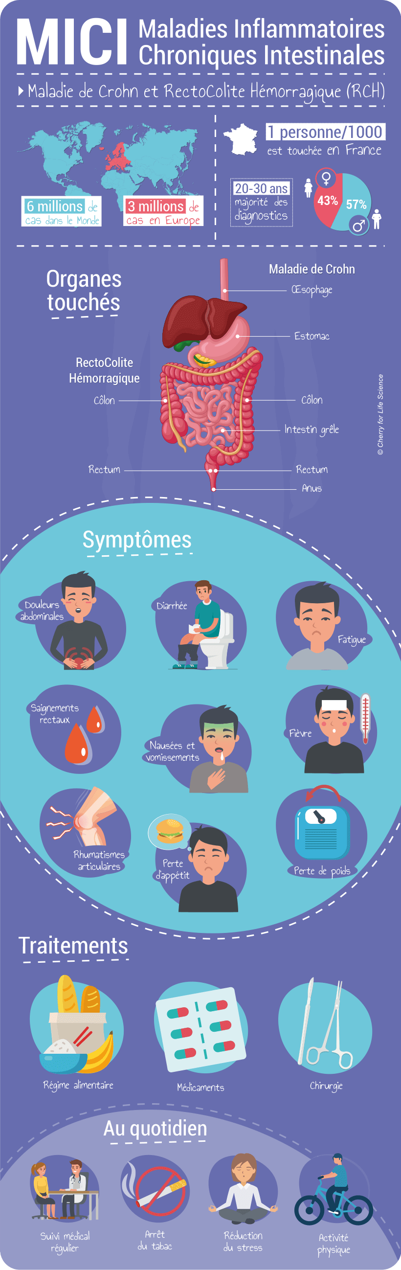 Infographie : MICI Maladies Inflammatoires Chroniques Intestinales