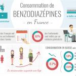 Infographie : consommation de benzodiazépines en France