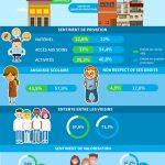 Infographie : grandir en France quand on a 6 et 18 ans