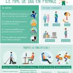 Infographie : le mal de dos en France