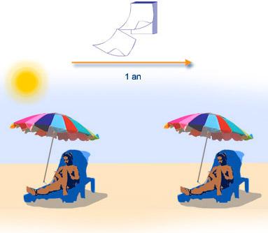 jusqu'à un an après une radiodermite il faut se protéger du soleil