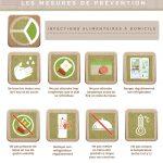 Infographie-Hygiène-alimentaire