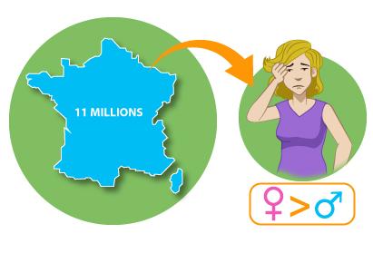prevalence-migraine