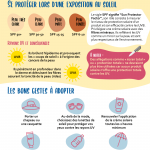 Infographie sur les vacances et les protections solaire