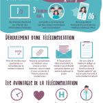Infographie sur la téléconsultation : Le patient et le médecin échangent en direct via vidéotransmission.