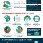 Infographie : Diagnostic du coronavirus : Les tests sdérologiques et virologiques.