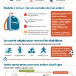 Infographie : Diabète de type 1 chez l'enfant
