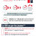 Infographie VIH en France