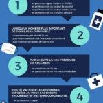 Stratégie de campagne de vaccination par la HAS