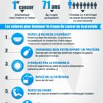 Infographie sur le cancer de la prostate en France