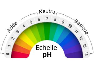 échelle de pH